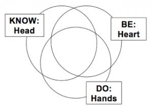 3 Spheres of Personal Development | missionalchallenge.com