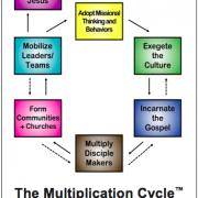 What is Missional Challenge? | missionalchallenge.com