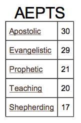 APEST Assessment | missionalchallenge.com