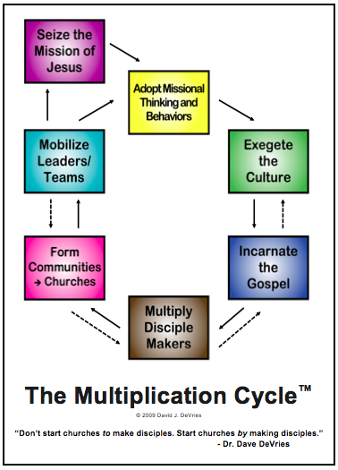 Church Planting, Time Management and The Multiplication Cycle™ | missionalchallenge.com